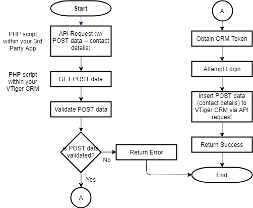 Add Contact To VTiger CRM Using VTiger API | ScriptWriterPH